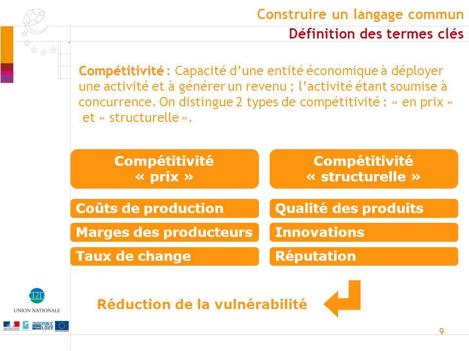 9 Compétitivité Compétitivité : Capacité dune entité économique à déployer une activité et à générer un revenu ; lactivité étant soumise à concurrence