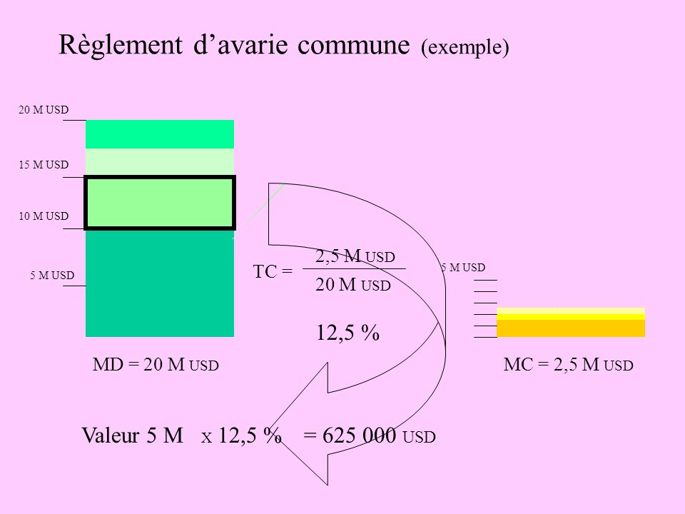 Règlement davarie commune (exemple) 5 M USD 10 M USD 15 M USD 20 M USD MD = 20 M USD 5 M USD MC = 2,5 M USD TC = 2,5 M USD 20 M USD 12,5 % Indemnité d