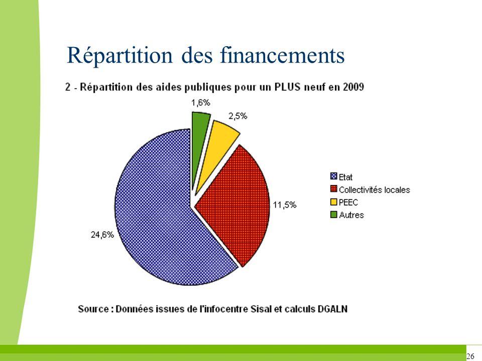 26 Répartition des financements