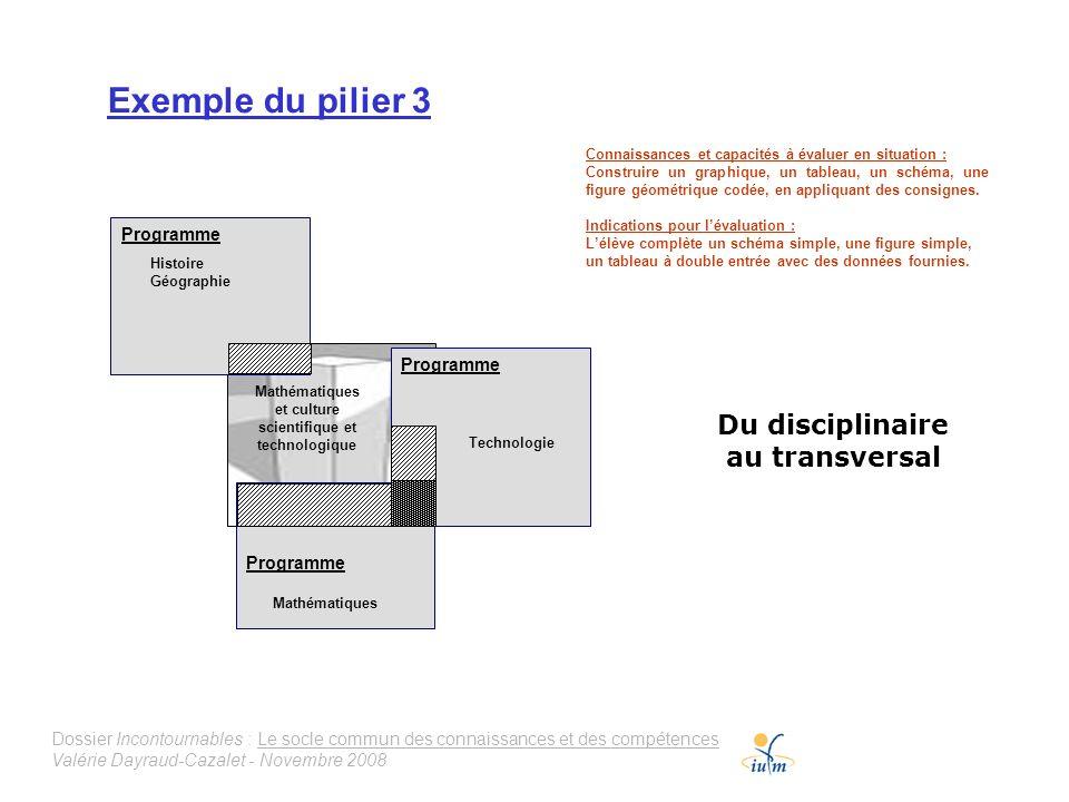 Dossier Incontournables : Le socle commun des connaissances et des compétences Valérie Dayraud-Cazalet - Novembre 2008 Exemple du pilier 3 Mathématiqu