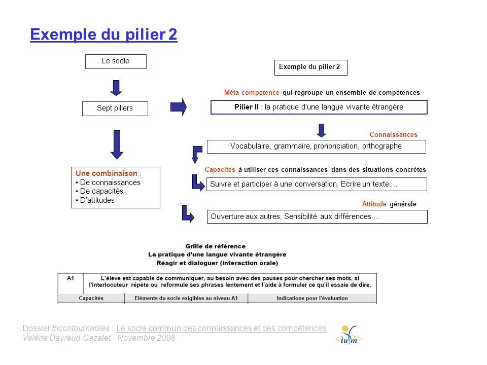 Dossier Incontournables : Le socle commun des connaissances et des compétences Valérie Dayraud-Cazalet - Novembre 2008 Exemple du pilier 2 Le socle Se