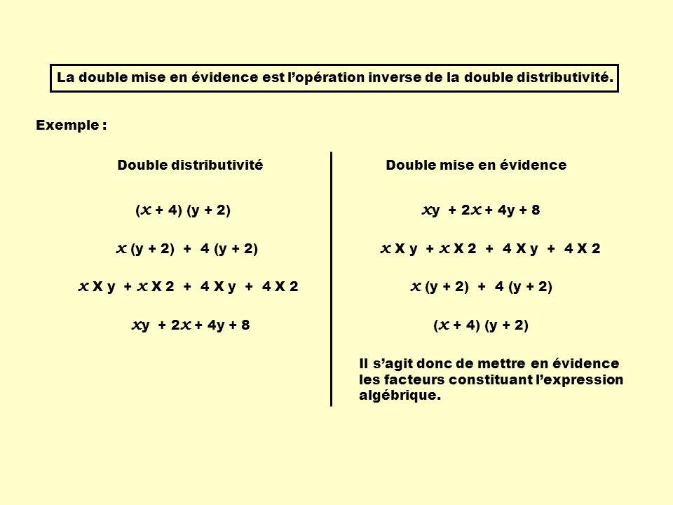 La double mise en évidence est lopération inverse de la double distributivité. Exemple : ( x + 4) (y + 2) x (y + 2) + 4 (y + 2) x X y + x X 2 + 4 X y