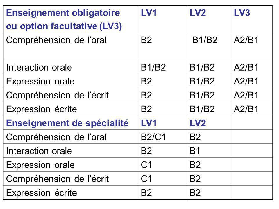 Enseignement obligatoire ou option facultative (LV3) LV1LV2LV3 Compréhension de loralB2 B1/B2A2/B1 Interaction oraleB1/B2 A2/B1 Expression oraleB2B1/B