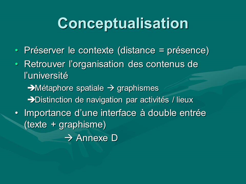 Conceptualisation Préserver le contexte (distance = présence)Préserver le contexte (distance = présence) Retrouver lorganisation des contenus de luniversitéRetrouver lorganisation des contenus de luniversité Métaphore spatiale graphismes Métaphore spatiale graphismes Distinction de navigation par activités / lieux Distinction de navigation par activités / lieux Importance dune interface à double entrée (texte + graphisme)Importance dune interface à double entrée (texte + graphisme) Annexe D Annexe D
