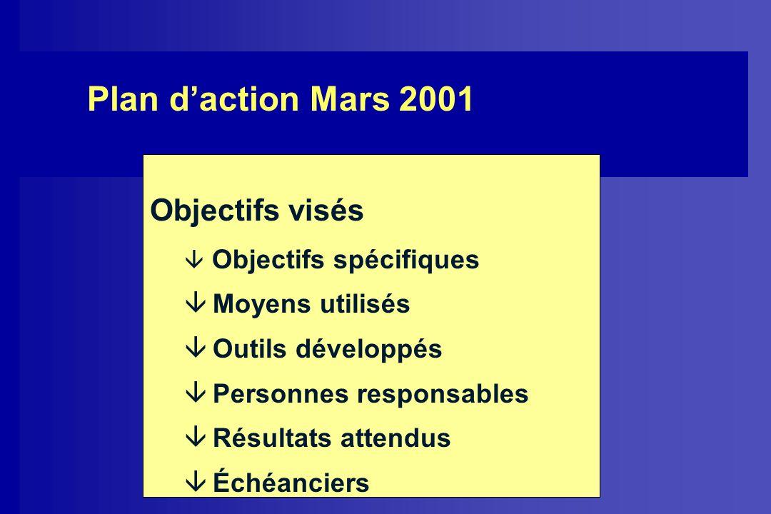 Plan daction Mars 2001 Objectifs visés â Objectifs spécifiques â Moyens utilisés â Outils développés â Personnes responsables â Résultats attendus â É