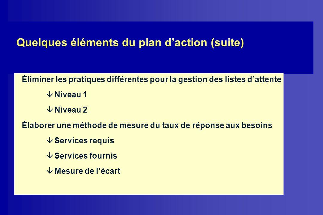 Éliminer les pratiques différentes pour la gestion des listes dattente â Niveau 1 â Niveau 2 Élaborer une méthode de mesure du taux de réponse aux bes