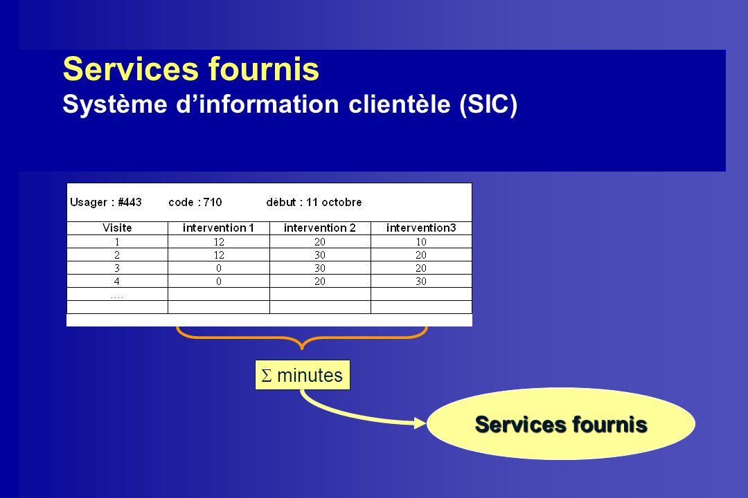 Services fournis Système dinformation clientèle (SIC) Services fournis minutes