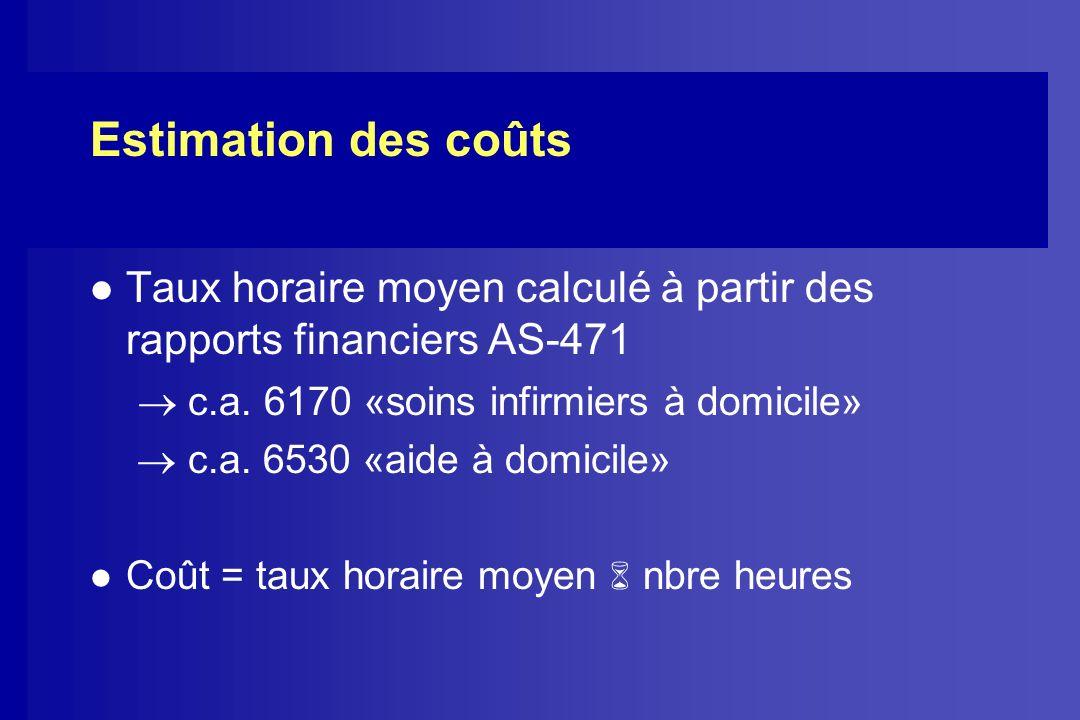 Estimation des coûts l Taux horaire moyen calculé à partir des rapports financiers AS-471 c.a. 6170 «soins infirmiers à domicile» c.a. 6530 «aide à do