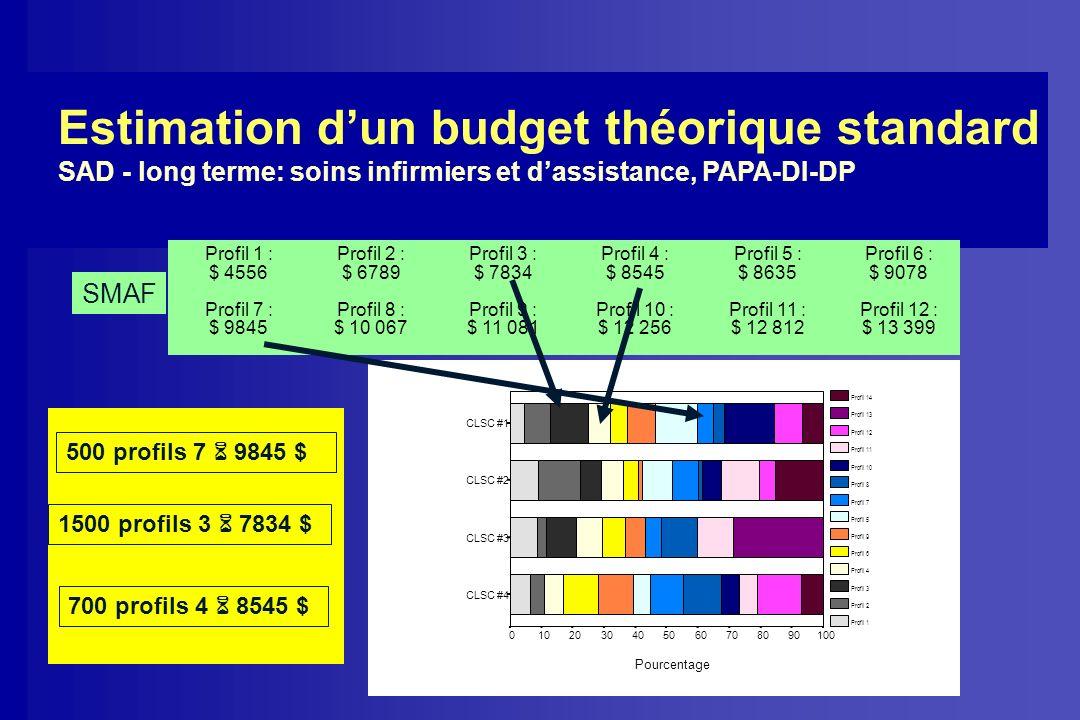 Estimation dun budget théorique standard SAD - long terme: soins infirmiers et dassistance, PAPA-DI-DP Profil 1 : $ 4556 Profil 2 : $ 6789 Profil 3 :