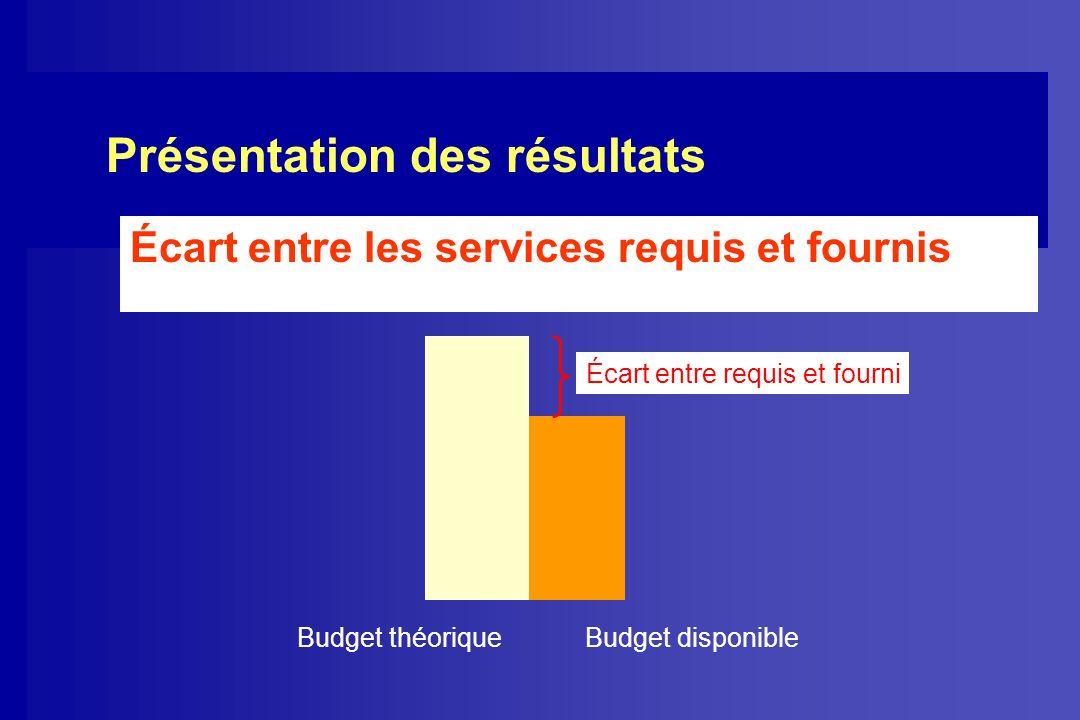 Présentation des résultats Écart entre les services requis et fournis Budget théorique Budget disponible Écart entre requis et fourni