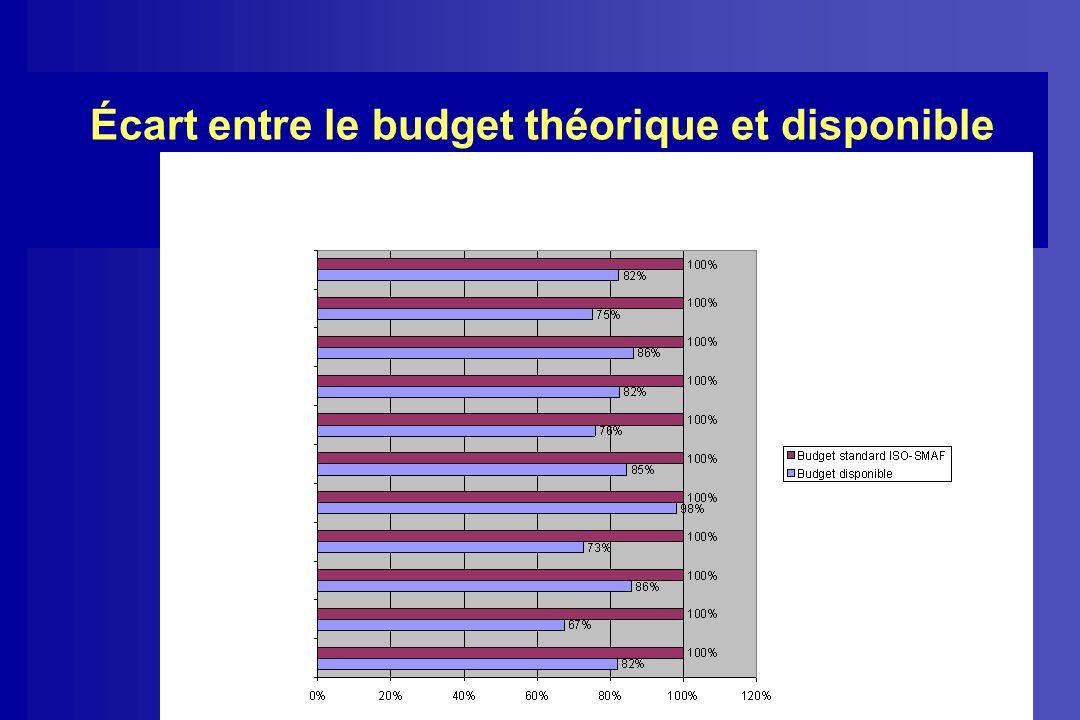 Écart entre le budget théorique et disponible