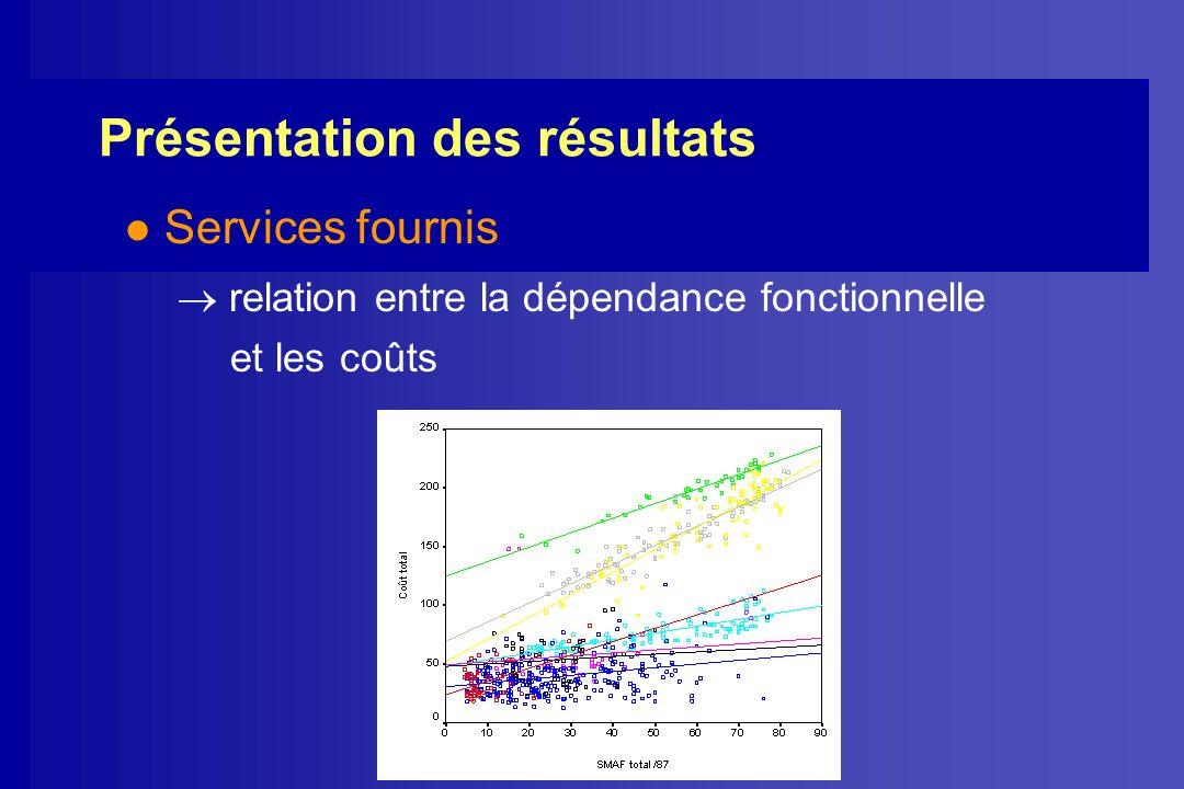 l Services fournis relation entre la dépendance fonctionnelle et les coûts Présentation des résultats