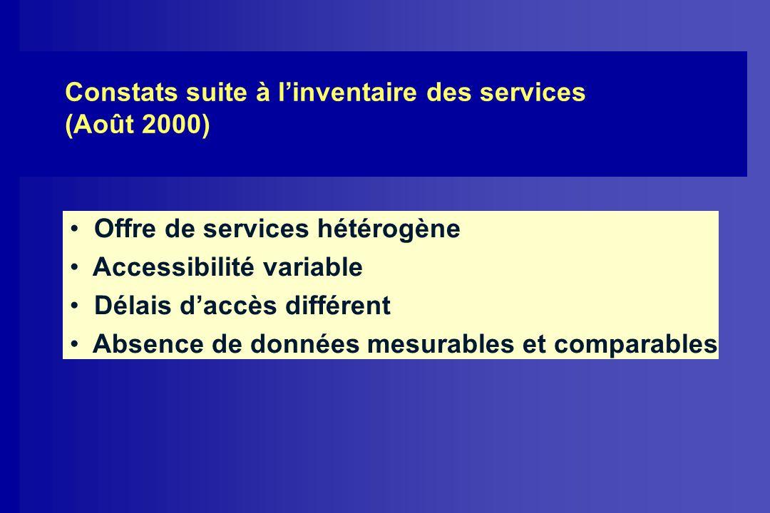 Constats suite à linventaire des services (Août 2000) Offre de services hétérogène Accessibilité variable Délais daccès différent Absence de données m