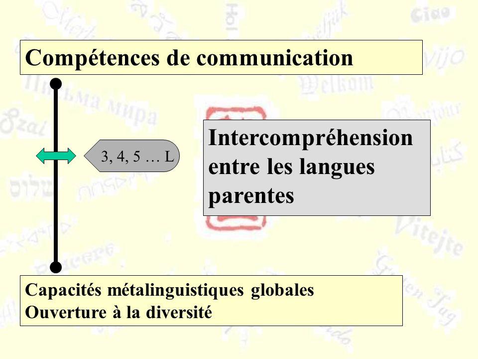 Capacités métalinguistiques globales Ouverture à la diversité Compétences de communication 3, 4, 5 … L Intercompréhension entre les langues parentes