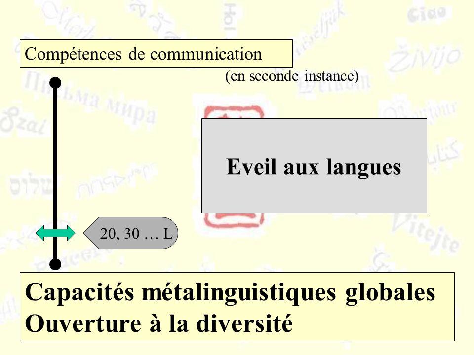 Capacités métalinguistiques globales Ouverture à la diversité Compétences de communication 20, 30 … L Eveil aux langues (en seconde instance)
