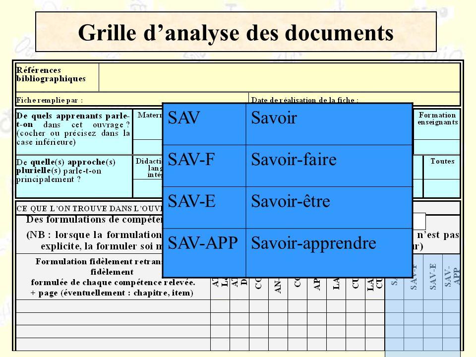 Grille danalyse des documents SAVSavoir SAV-FSavoir-faire SAV-ESavoir-être SAV-APPSavoir-apprendre