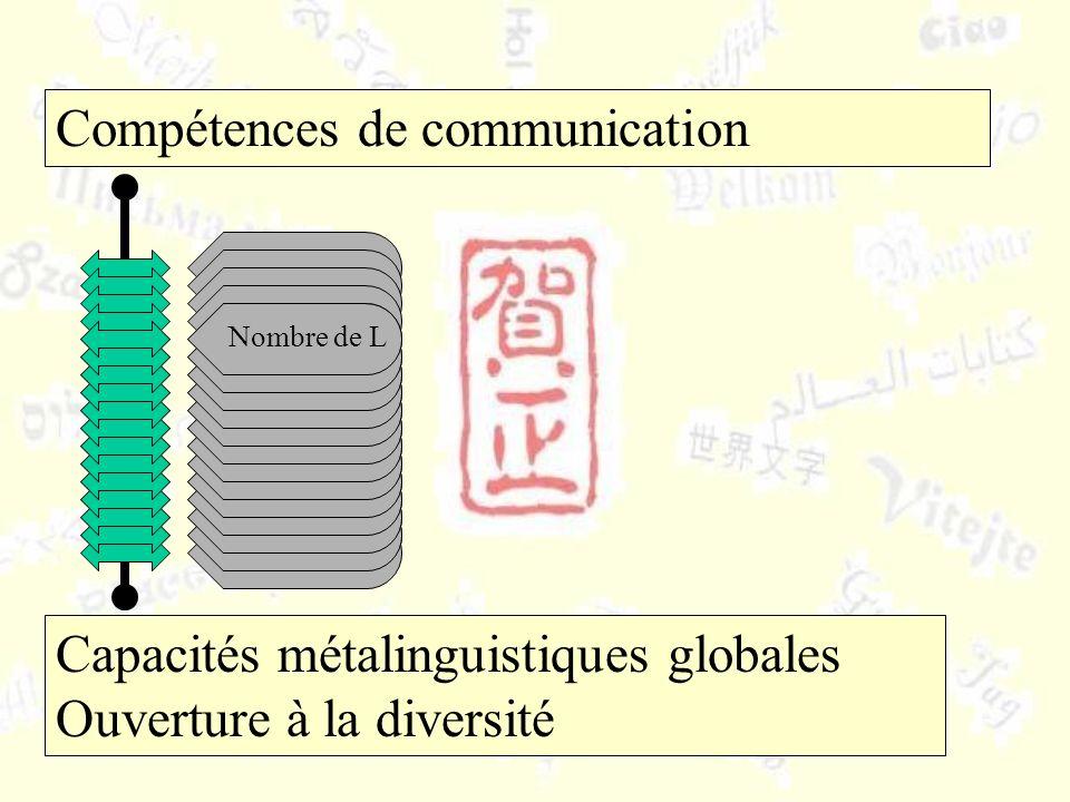 Capacités métalinguistiques globales Ouverture à la diversité Compétences de communication Nombre de L
