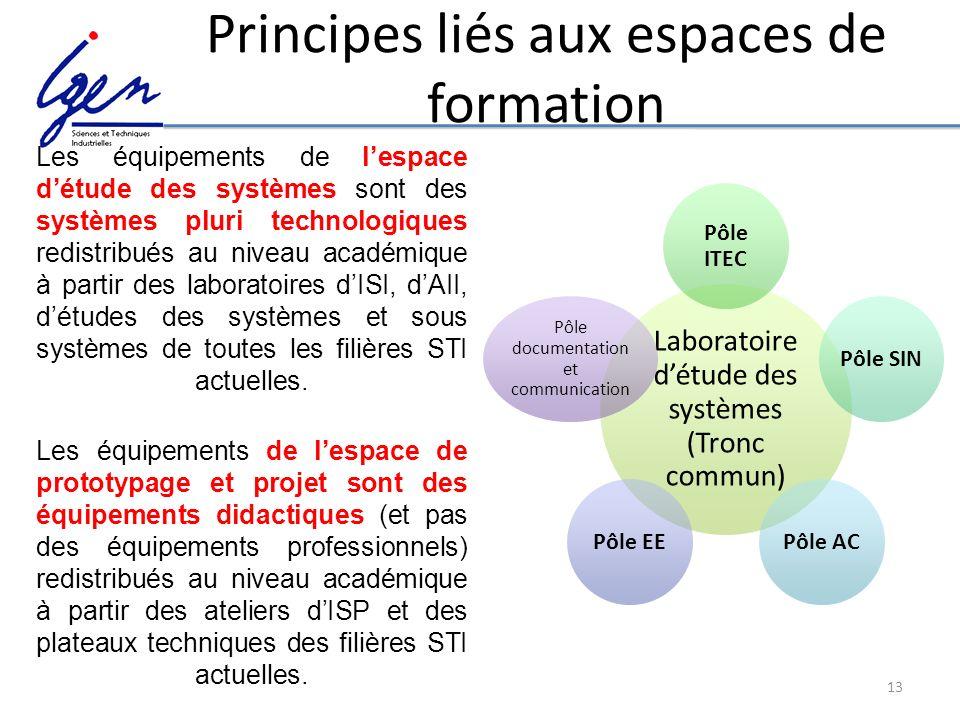 13 Principes liés aux espaces de formation Les équipements de lespace détude des systèmes sont des systèmes pluri technologiques redistribués au nivea