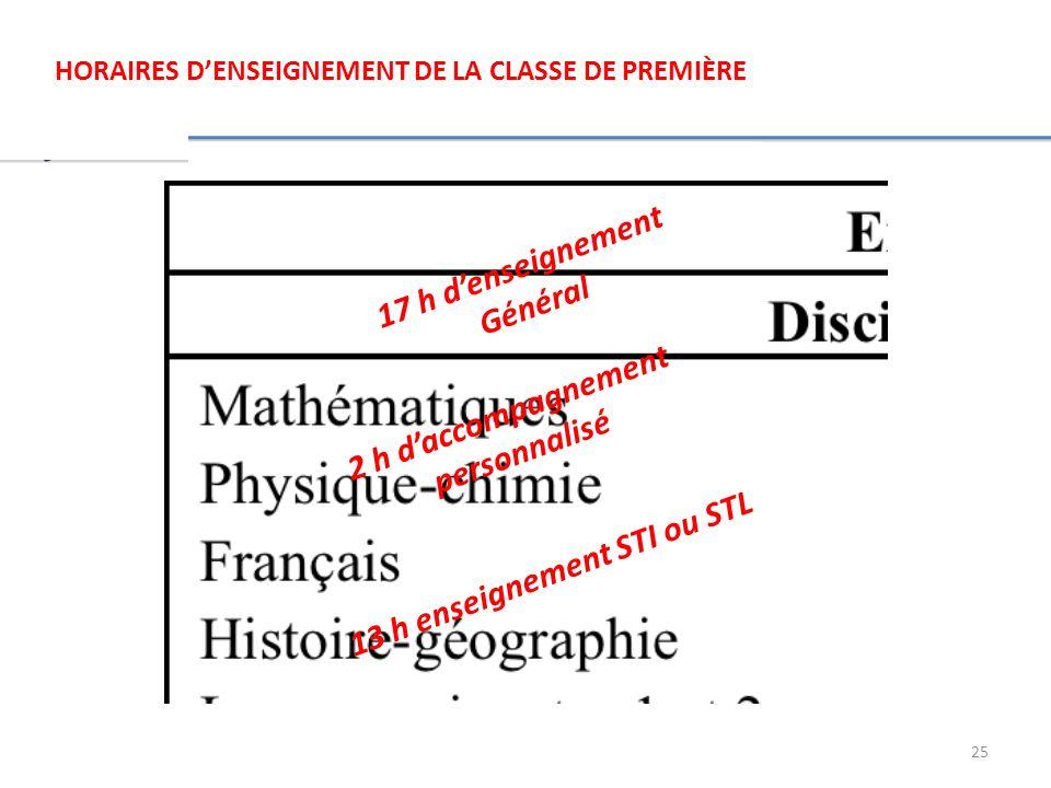 25 HORAIRES DENSEIGNEMENT DE LA CLASSE DE PREMIÈRE 13 h enseignement STI ou STL 17 h denseignement Général 2 h daccompagnement personnalisé