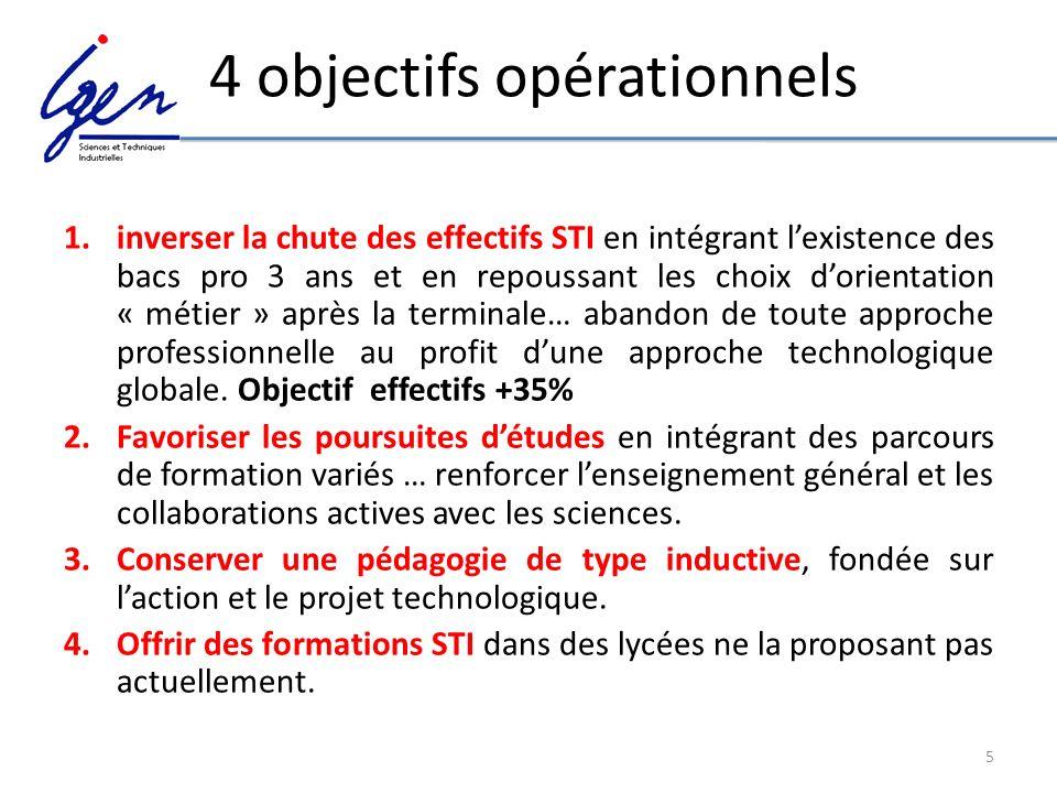 5 4 objectifs opérationnels 1.inverser la chute des effectifs STI en intégrant lexistence des bacs pro 3 ans et en repoussant les choix dorientation «