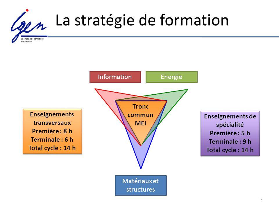 7 La stratégie de formation Matériaux et structures Energie Information Tronc commun MEI Enseignements transversaux Première : 8 h Terminale : 6 h Tot