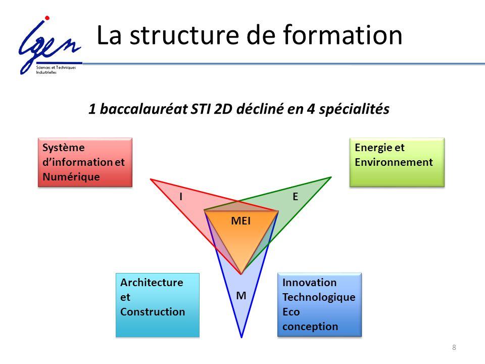 8 La structure de formation MEI M EI Innovation Technologique Eco conception Architecture et Construction Energie et Environnement Système dinformatio