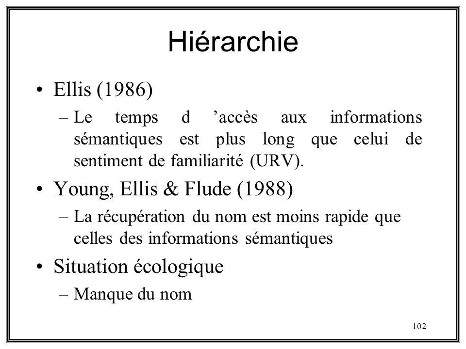 102 Hiérarchie Ellis (1986) –Le temps d accès aux informations sémantiques est plus long que celui de sentiment de familiarité (URV). Young, Ellis & F