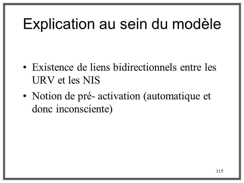 115 Explication au sein du modèle Existence de liens bidirectionnels entre les URV et les NIS Notion de pré- activation (automatique et donc inconscie