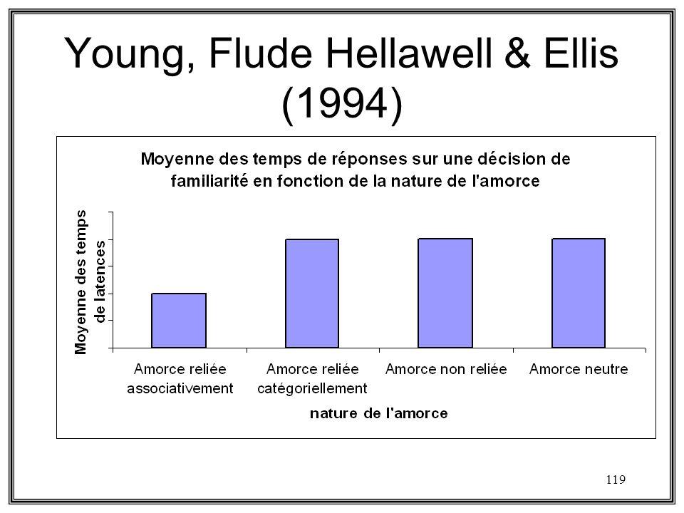 119 Young, Flude Hellawell & Ellis (1994)