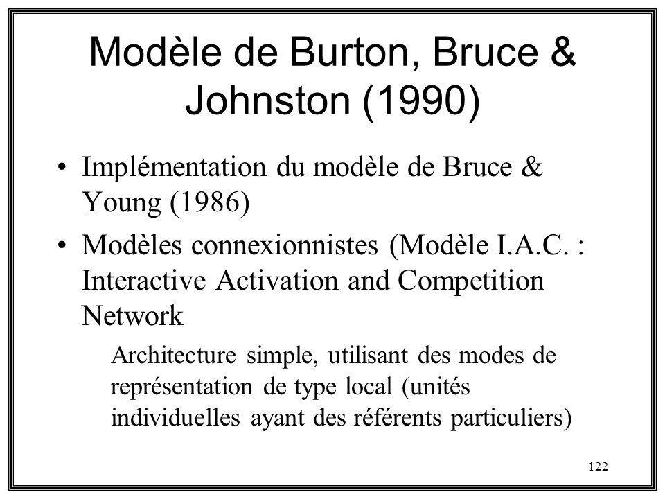122 Modèle de Burton, Bruce & Johnston (1990) Implémentation du modèle de Bruce & Young (1986) Modèles connexionnistes (Modèle I.A.C. : Interactive Ac
