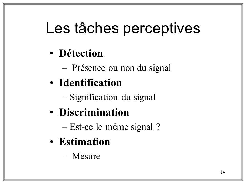14 Les tâches perceptives Détection – Présence ou non du signal Identification –Signification du signal Discrimination –Est-ce le même signal ? Estima