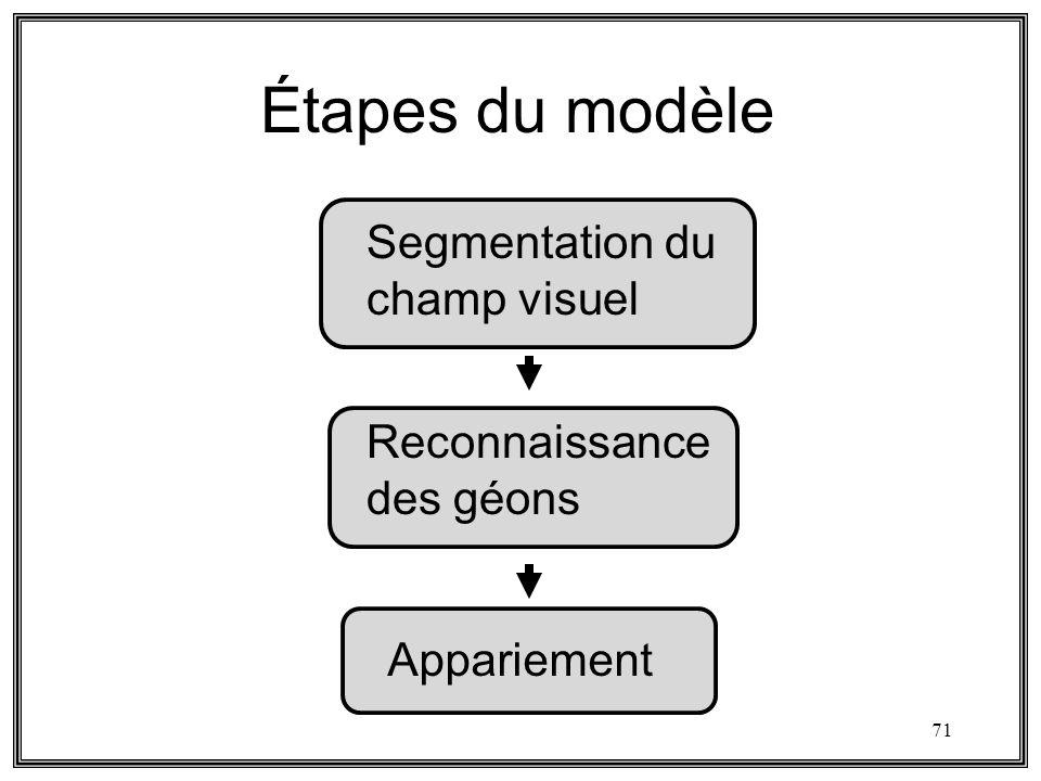 71 Étapes du modèle Segmentation du champ visuel Reconnaissance des géons Appariement