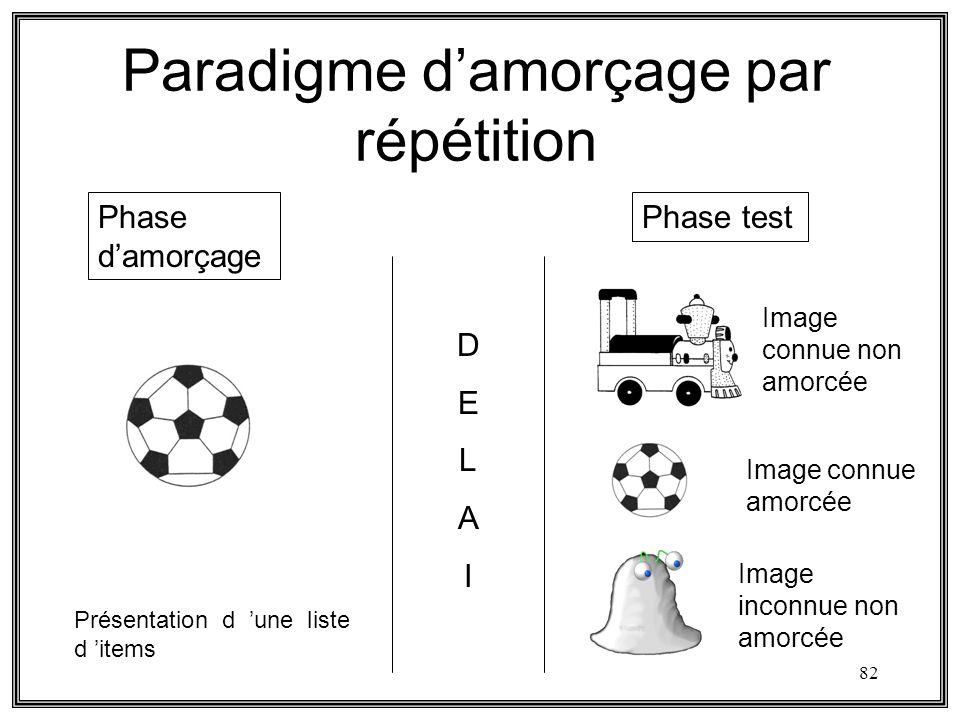 82 Paradigme damorçage par répétition Phase testPhase damorçage DELAIDELAI Image connue amorcée Image connue non amorcée Image inconnue non amorcée Pr