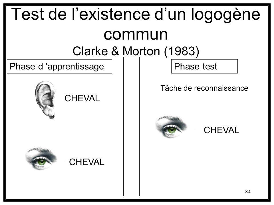 84 Test de lexistence dun logogène commun Clarke & Morton (1983) CHEVAL Phase d apprentissagePhase test CHEVAL Tâche de reconnaissance