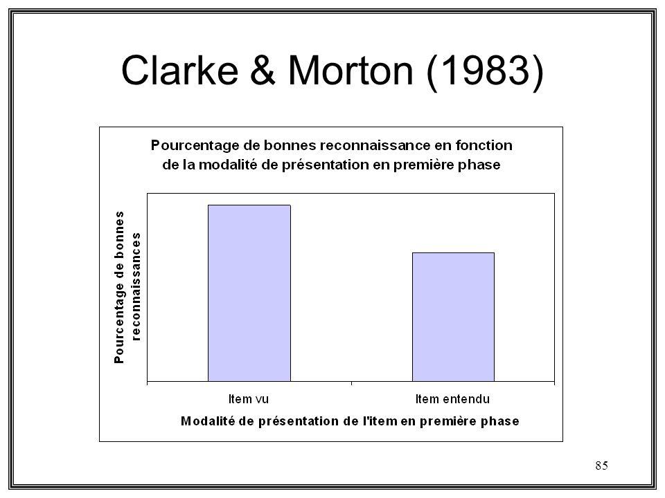 85 Clarke & Morton (1983)