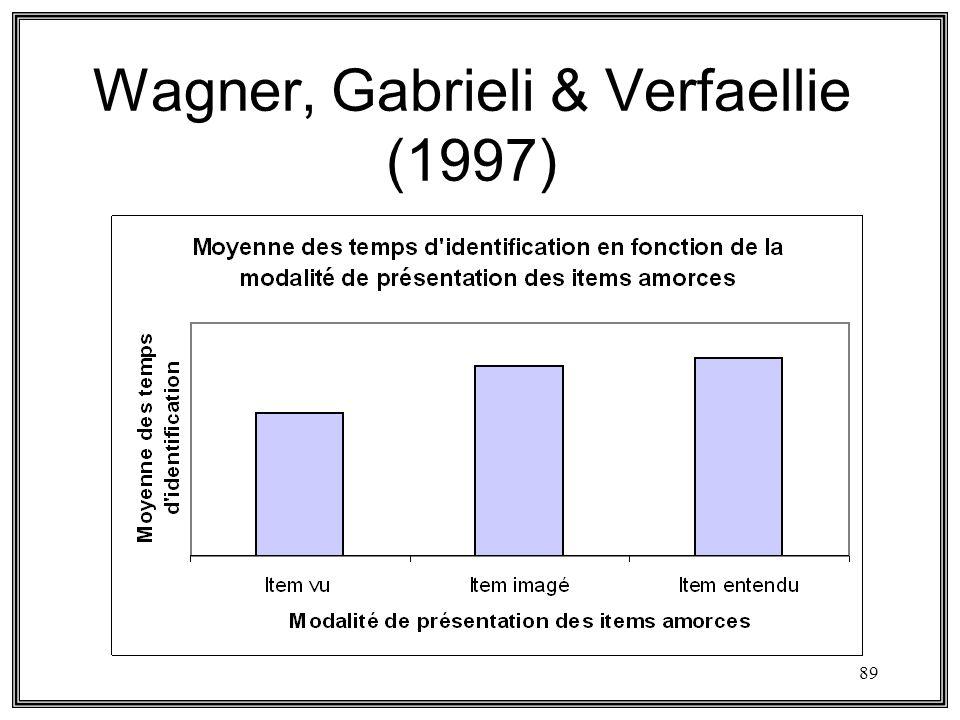 89 Wagner, Gabrieli & Verfaellie (1997)