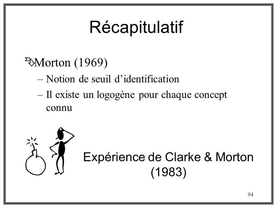 94 Récapitulatif ÊMorton (1969) –Notion de seuil didentification –Il existe un logogène pour chaque concept connu Expérience de Clarke & Morton (1983)