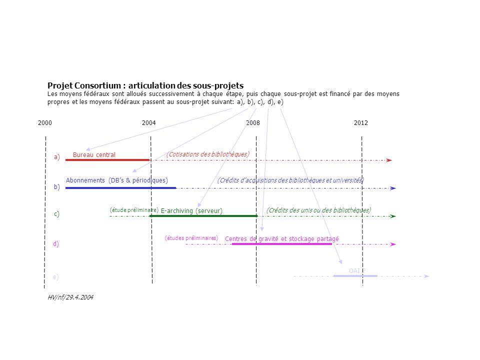 Les moyens fédéraux sont alloués successivement à chaque étape, puis chaque sous-projet est financé par des moyens propres et les moyens fédéraux passent au sous-projet suivant: a), b), c), d), e) 2000200420082012 a) b) c) d) e) Bureau central (Cotisations des bibliothèques) Abonnements (DBs & périodiques) (Crédits dacquisitions des bibliothèques et universités) (étude préliminaire) E-archiving (serveur) (Crédits des unis ou des bibliothèques) (études préliminaires) Centres de gravité et stockage partagé OAI .