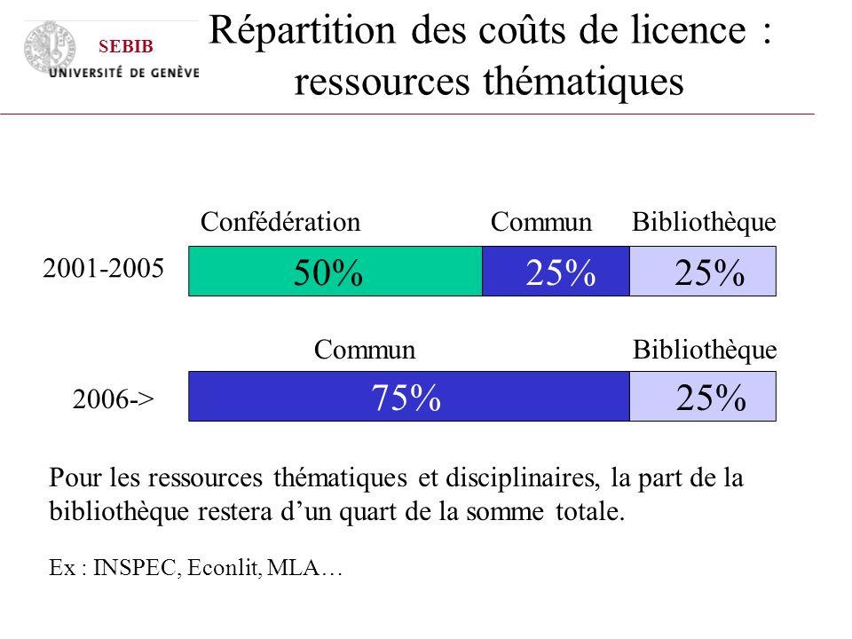 Répartition des coûts de licence : ressources thématiques Confédération Commun Bibliothèque Commun Bibliothèque 2001-2005 2006-> Pour les ressources t