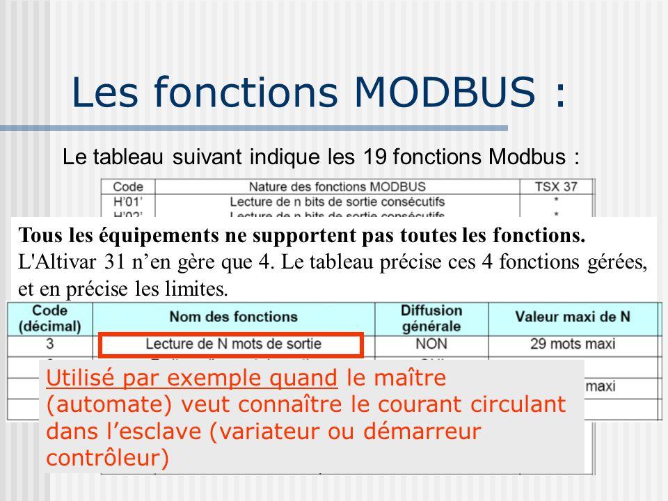 Les fonctions MODBUS : Le tableau suivant indique les 19 fonctions Modbus : Tous les équipements ne supportent pas toutes les fonctions. L'Altivar 31
