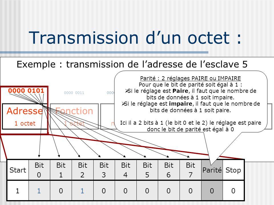 ? Transmission dun octet : La transmission dun octet ne consiste pas à envoyer que les 8 bits de données : Il est précédé par un bit de start qui indi