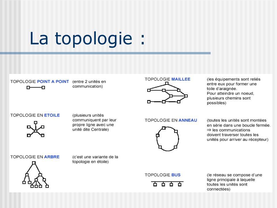 La topologie :