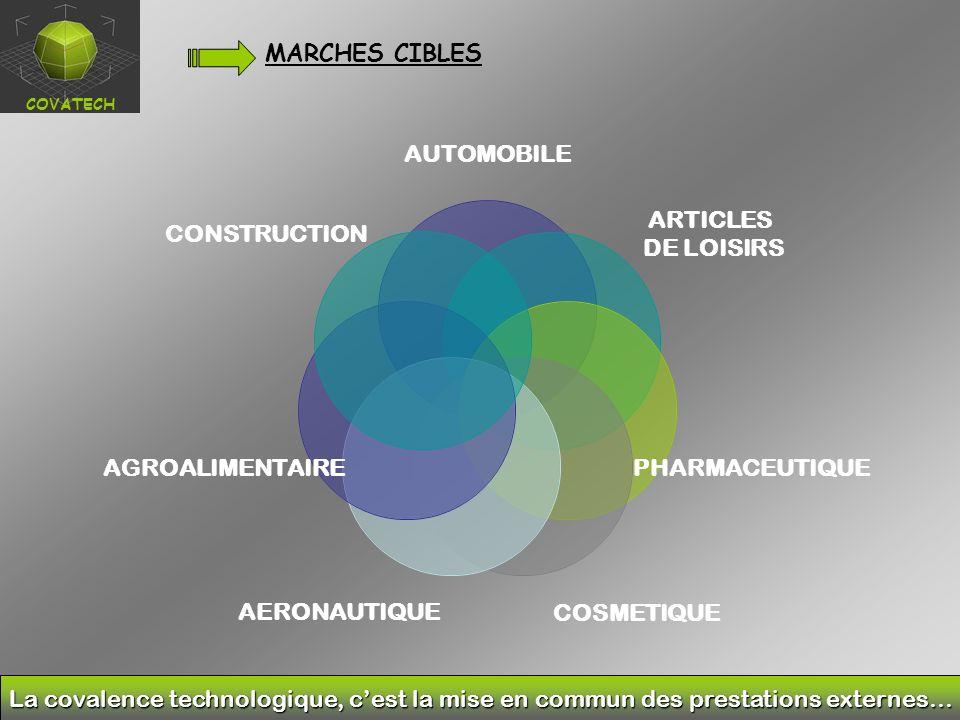MARCHES CIBLES La covalence technologique, cest la mise en commun des prestations externes… COVATECH AUTOMOBILE ARTICLES DE LOISIRS PHARMACEUTIQUE COSMETIQUEAERONAUTIQUE AGROALIMENTAIRE CONSTRUCTION