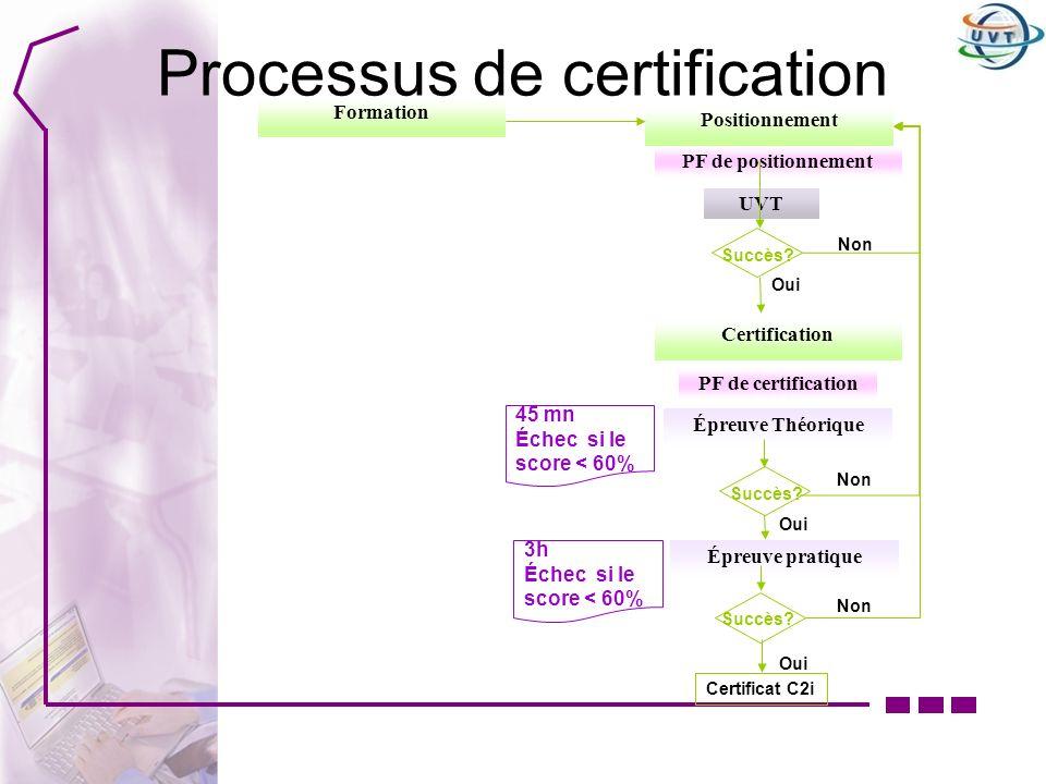 Processus de certification Positionnement UVT Certificat C2i Certification PF de positionnement PF de certification Oui Non Succès? Formation Épreuve
