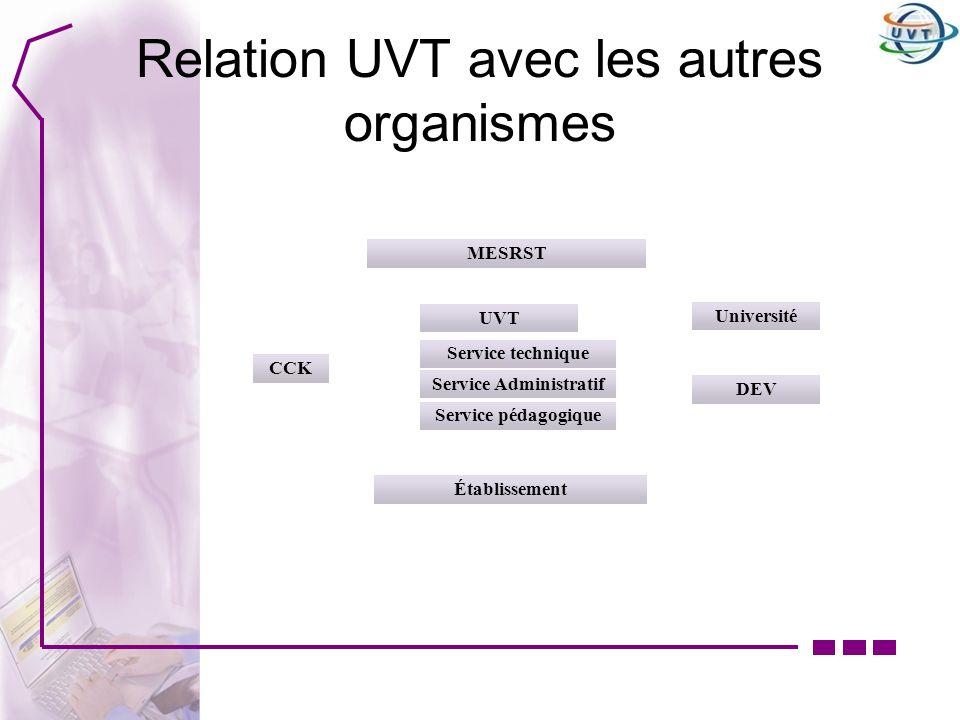 Relation UVT avec les autres organismes DEV UVT Université MESRST Service technique Service Administratif Service pédagogique Établissement CCK