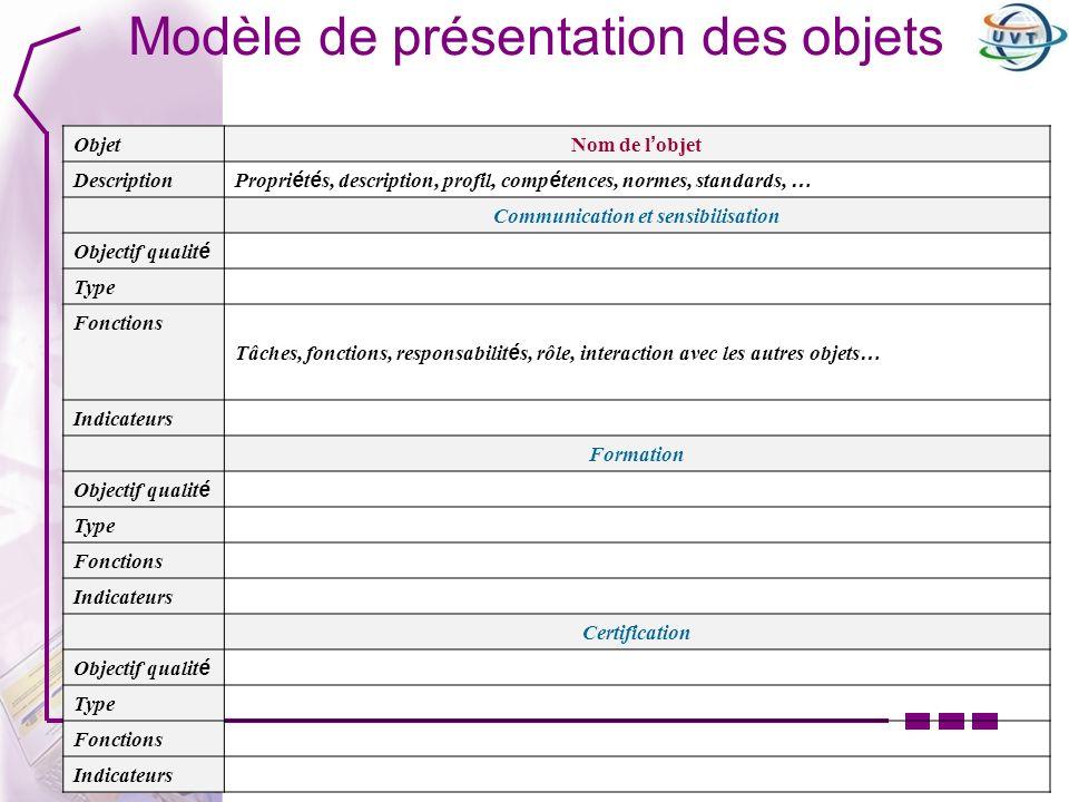 Modèle de présentation des objets Objet Nom de l objet Description Propri é t é s, description, profil, comp é tences, normes, standards, … Communicat