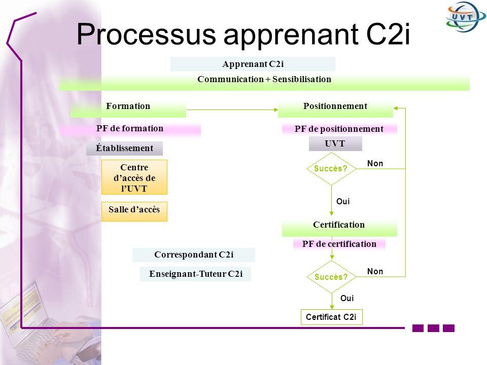 Processus apprenant C2i Communication + Sensibilisation Enseignant-Tuteur C2i Apprenant C2i Établissement Formation Correspondant C2i Positionnement U