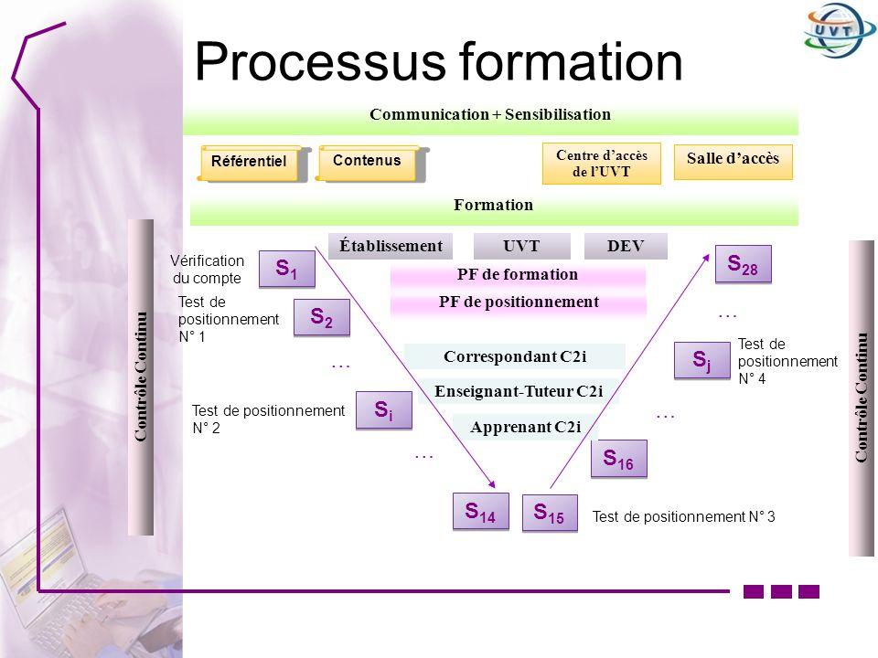 Processus formation S1S1 S1S1 S2S2 S2S2 S 14 SiSi SiSi S 28 SjSj SjSj S 15 S 16 Vérification du compte Test de positionnement N° 1 Test de positionnem