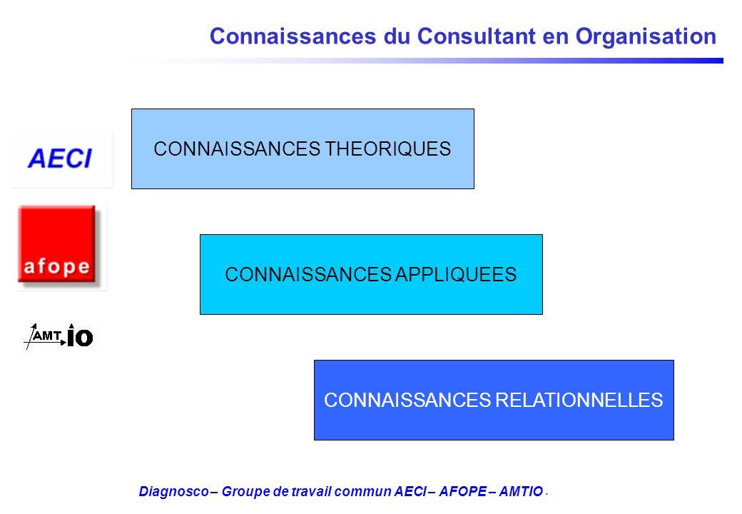 Diagnosco – Groupe de travail commun AECI – AFOPE – AMTIO Connaissances du Consultant en Organisation CONNAISSANCES THEORIQUES CONNAISSANCES APPLIQUEE