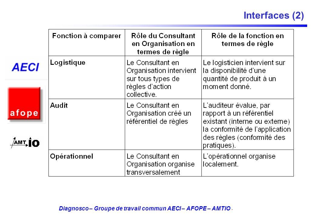 Diagnosco – Groupe de travail commun AECI – AFOPE – AMTIO Interfaces (2).